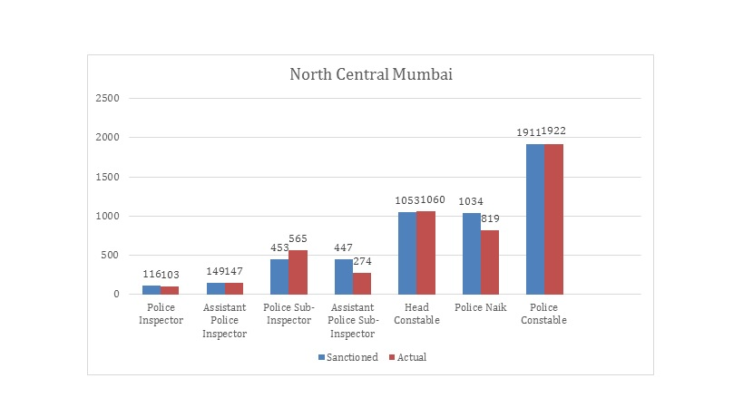 North Central Mumbai - Strength of Police